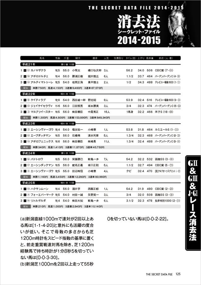 アイビスサマーダッシュ/消去法シークレット・ファイル 2014-2015