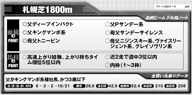 競馬王7月号掲載 究極コース攻略/クイーンS