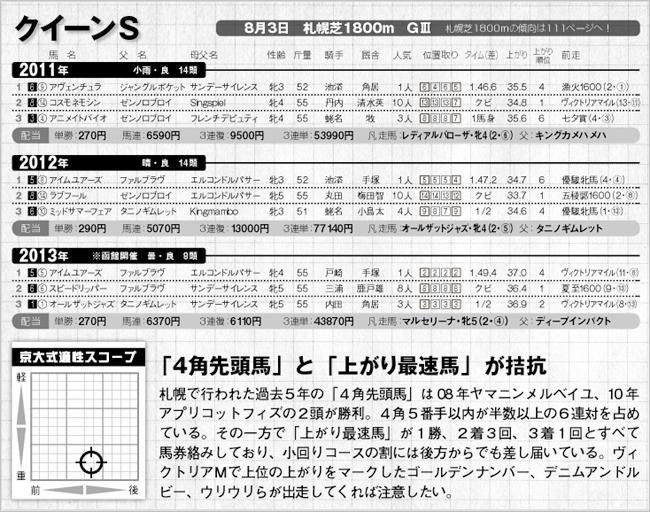 競馬王7月号掲載 過去3年完全データ/クイーンS